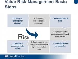 Value Based Risk Management Overview